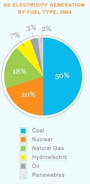 Most U.S. electricity is generated by burning coal.