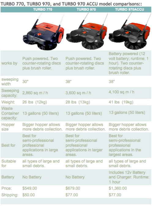 Comparing the Haaga TurboSweepers