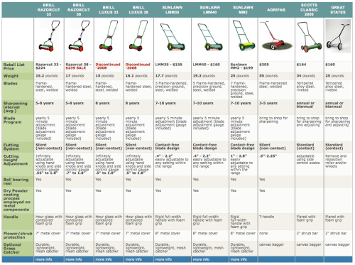 reel mower comparison chart for all models...will help you choose!