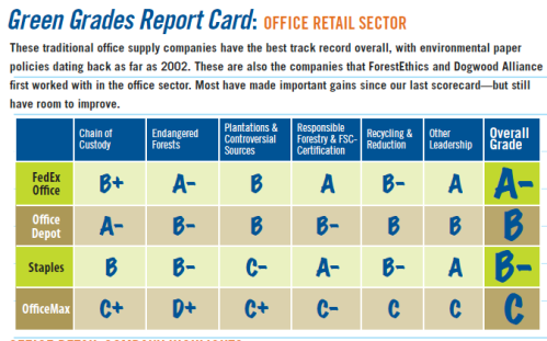 Paper Products Purchasing Report Card
